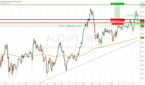 AUDJPY: AUDJPY Pullback Gives Chance to Jump in on Bearish Yen Trade