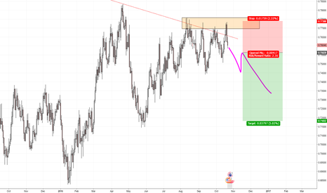 AUDUSD: Wait for an Short Setup