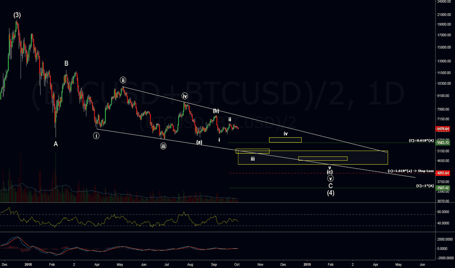 (BTCUSD+BTCUSD)/2: Honing in on final targets for BTC