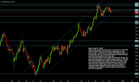 UKOIL: Brent Crude: UKOIL Last long shot,ready to reverse here if wrong