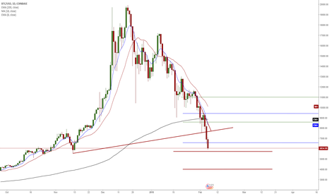 BTCUSD: BTC/USD - Confluence of Events (Fibo Extension Trend line break)