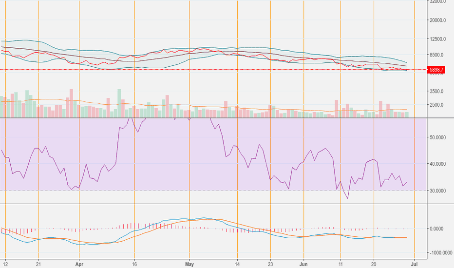 BTCUSD: Btc last station to jump in. Let the bear cry.