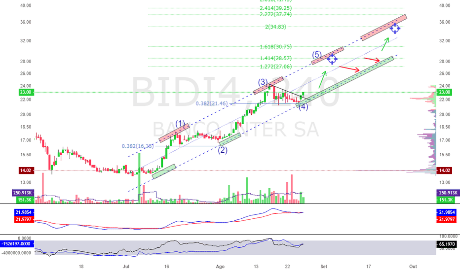 BIDI4: BIDI4 - Banco Inter em Alta!