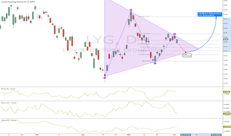 LYG: triangle pattern for LYG