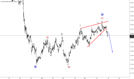 ZN1!: 10 Year Us Notes Breaching Lower