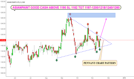 ASIANPAINT: ASIANPAINT CASH : PENNANT PATTERN BREAKOUT- MUST TRADE