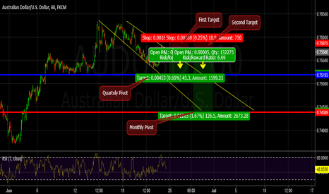 AUDUSD: Could be AUDUSD forming a head and shoulders pattern?