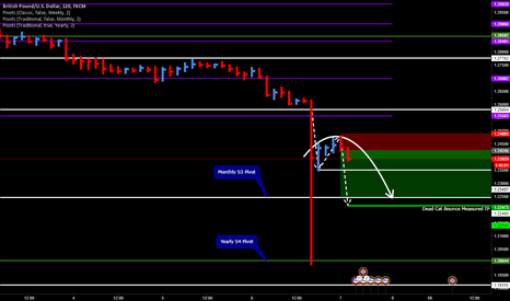 GBPUSD: Short GBPUSD on Dead Cat Bounce Break and Hold.