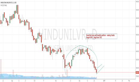HINDUNILVR: HUL - Inverted cup and handle pattern