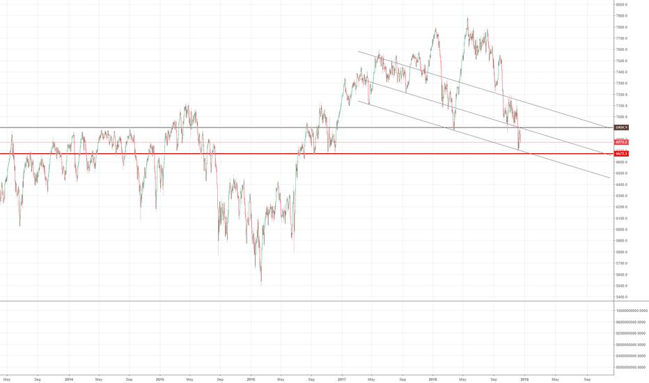 UKX: FTSE SR Levels