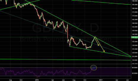 GBPJPY: GBPJPY potential reversal at the falling TL