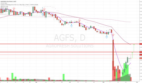 AGFS: Can see it squeezed to 4 - next couple of days.