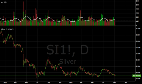 SI1!: Silver open interest coming down
