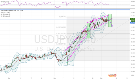 USDJPY: small short upon break of bottom channel