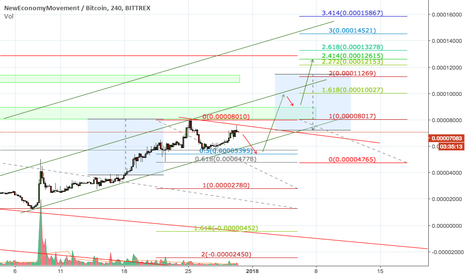 XEMBTC: XEM Moving In Channel