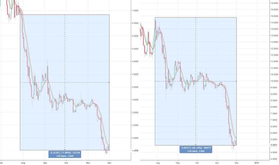 BNBUSDT: [BNB vs OMG] comparing the falls