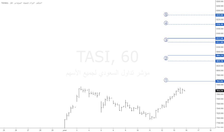 TASI: تاسي : 16-12-2018