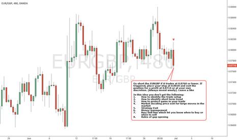 EURGBP: EURGBP - BEARISH Strategy