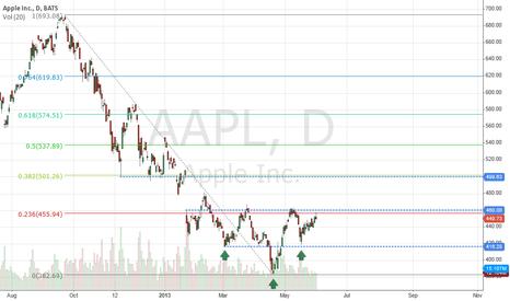 AAPL: $AAPL Inverted Head and Shoulders