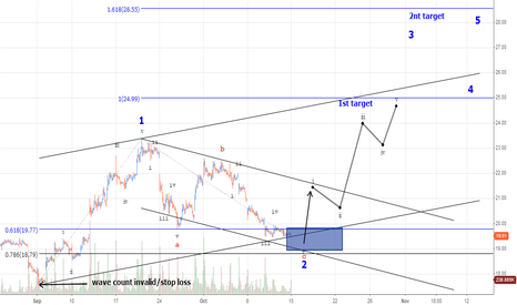 FB: FACEBOOK trading a wave 3