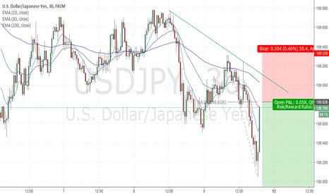 USDJPY: Sell usdjpy on momentum