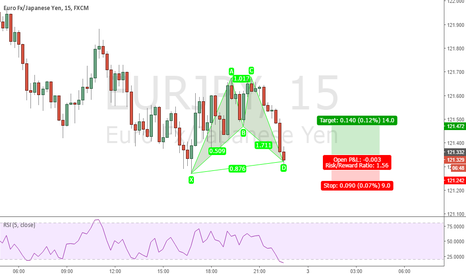 EURJPY: #EURJPY Bat Pattern Long
