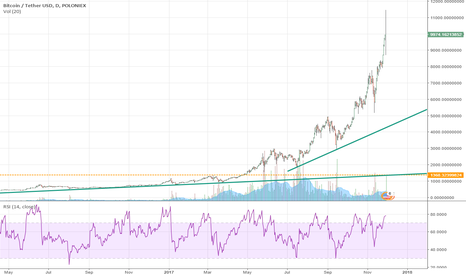 BTCUSDT: Bitcoin Day chart trendline