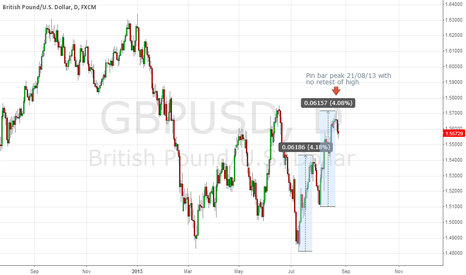 GBPUSD: Shorting GBPUSD to hell