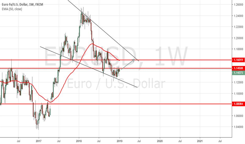 EURUSD: EURUSD Trying to reach Crucial 1.1600 level and Weekly 50EMA !