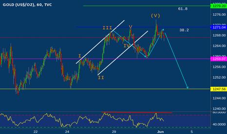 GOLD: 31 May Gold Elliott wave analysis: imminent bearish correction?