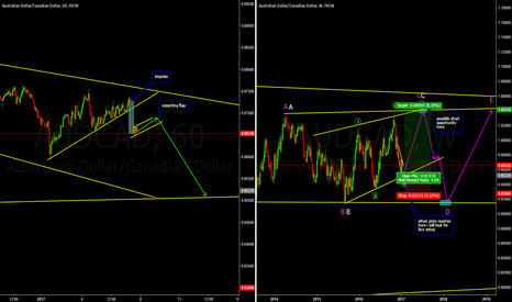 AUDCAD: Buy The Low and Hold It