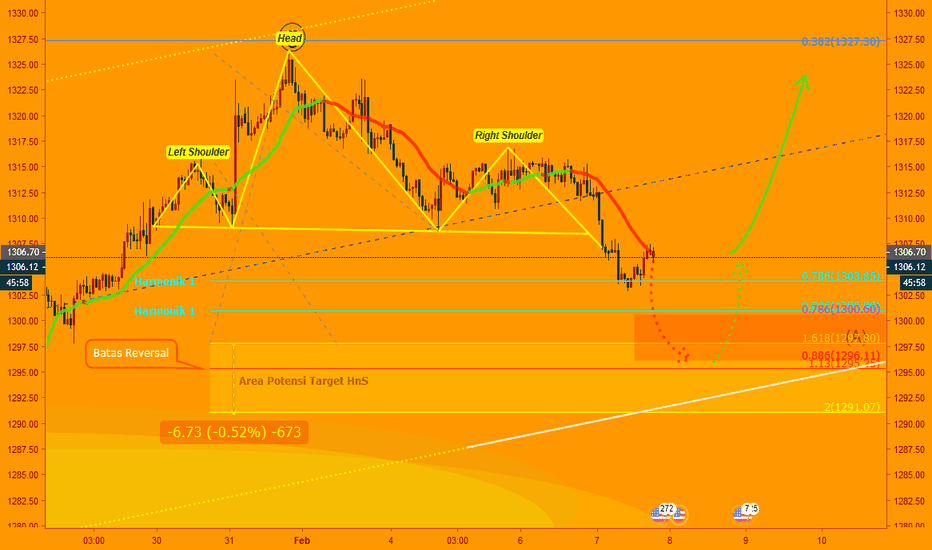 XAUUSD: XAUUSD-H1 - Head & Shoulders/Pola Harmonik?