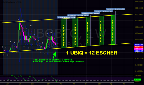 UBQBTC: UBIQ. Heavy undervalued - 5 Airdrops coming - 1:12 distributin