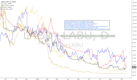 LABD+LABU: Leveraged ETF pairs: Time decay
