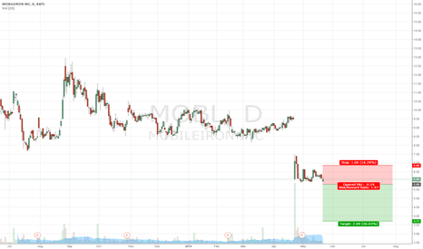 MOBL: SELL MOBL