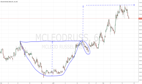 MCLEODRUSS: Mcleod Russel - Cup N Handle Measurement (Educational Example)