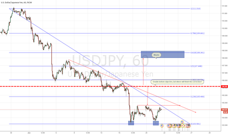 USDJPY: USDJPY, can be a really nice correction