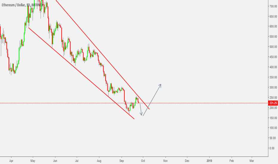 ETHUSD: ETHUSD - Can Sell, but Cash the breakout