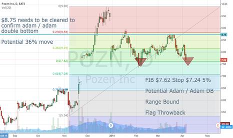 POZN: Pozen Inc. Fib + Double Bottom