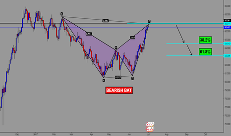 CADJPY: BEARISH BAT PATTERN - SHORTING AT 86.914