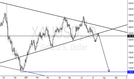 XAUUSD: Gold may touch bottom two times