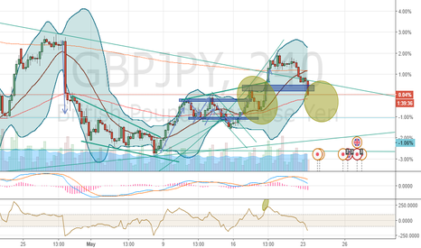 GBPJPY: Another shoulder ?