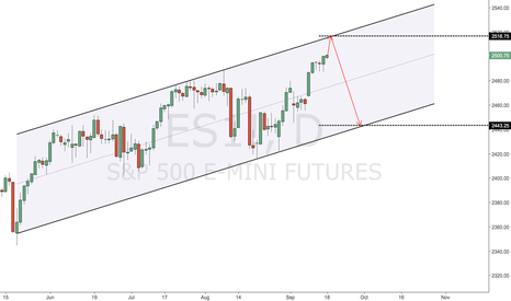 ES1!: what setting up for ES