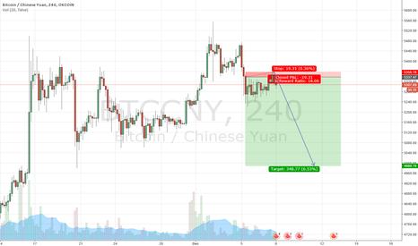 BTCCNY: short bitcoin