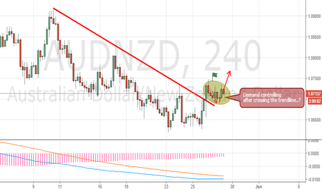 AUDNZD: Long bias for AudNzd if it is demand area to go higher.