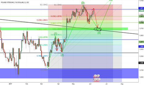 GBPUSD: potential GBPUSD long position after election results