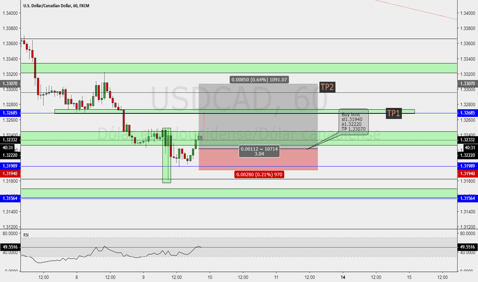 USDCAD: USDCAD price action contra tendencia