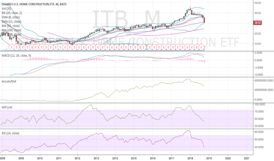 ITB: $ITB .. i am very tempted