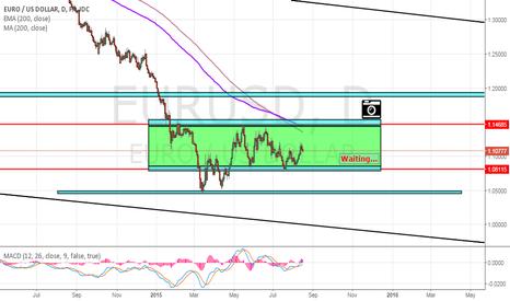 EURUSD: Analysis - EUR/USD - Daily