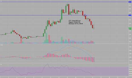 LTCUSD: LTC 4 Hour Approaching Oversold
